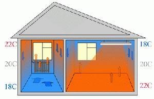 Обогрев дома инфракрасными обогревателями